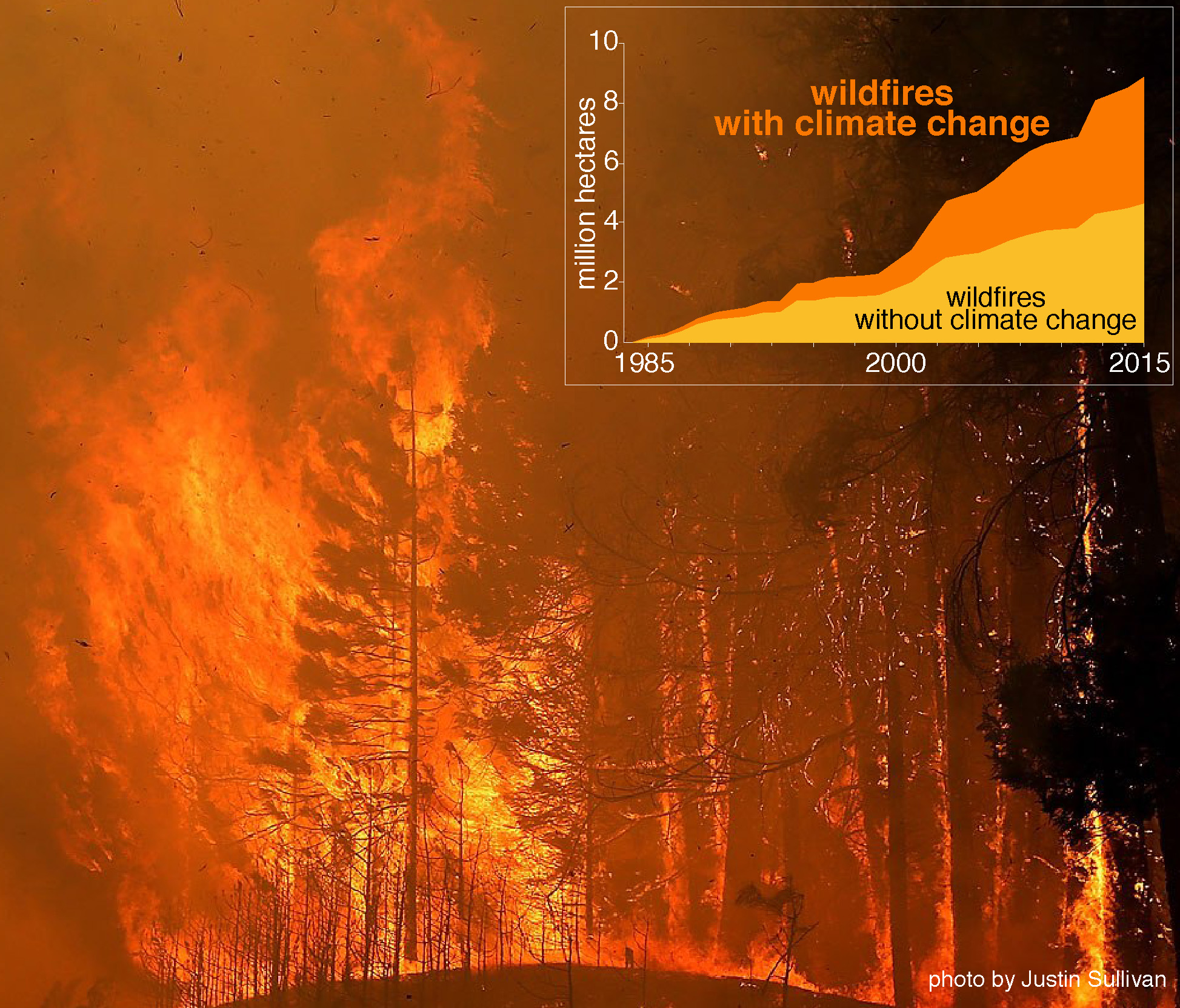 The rate of wildfires is increasing significantly due to climate chance